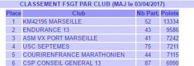 Fsgt club
