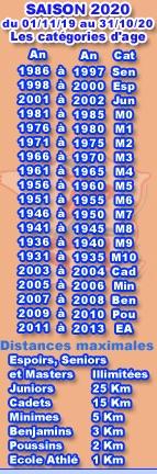 Distances max 2020