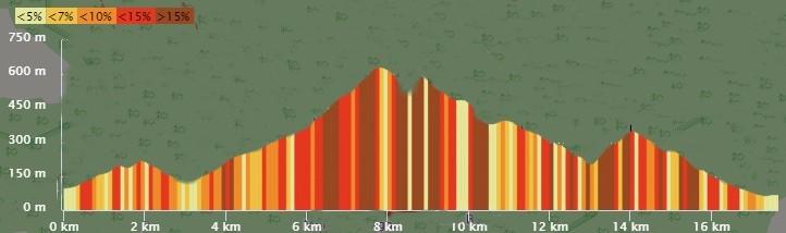 Profil 18 km 2020